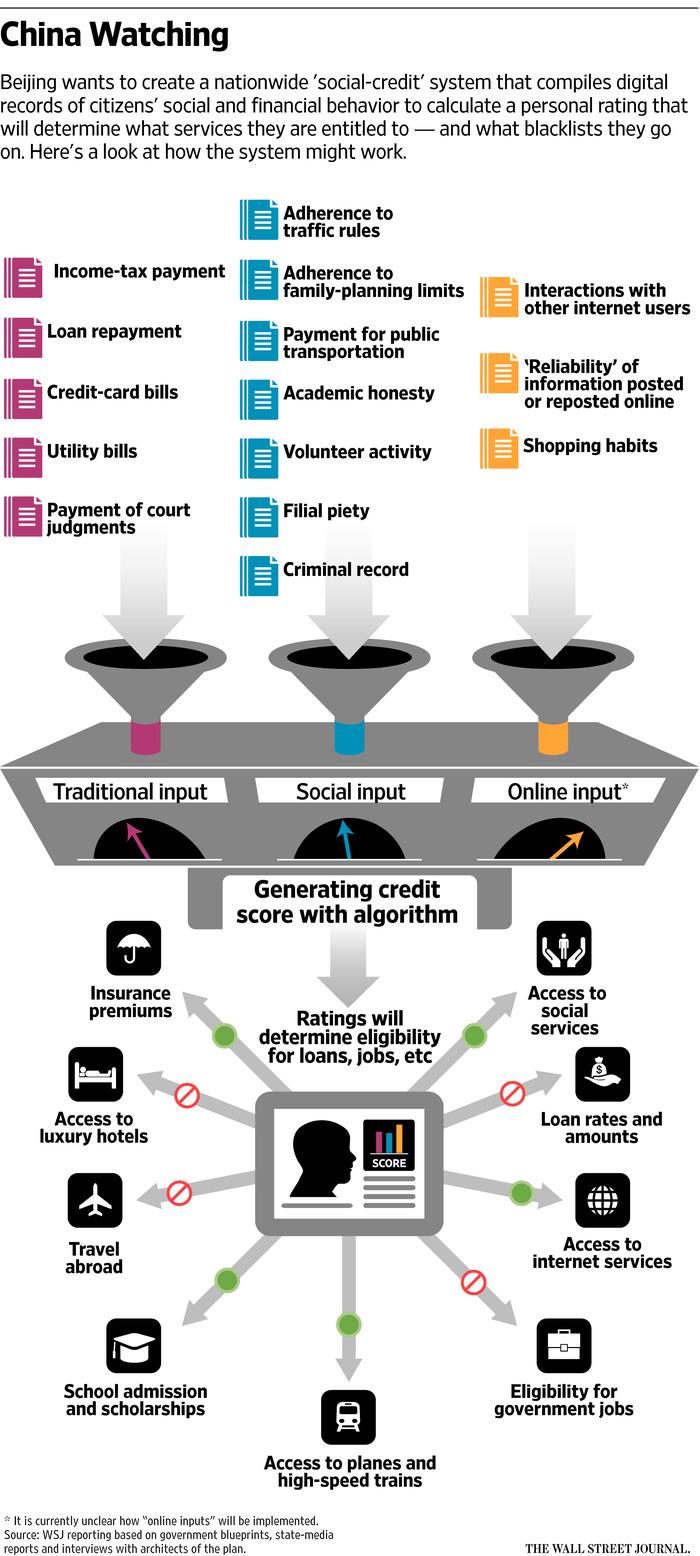 china-social-credit-rating[1]